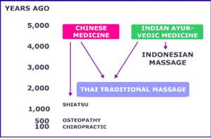 Origins of Thai Massage
