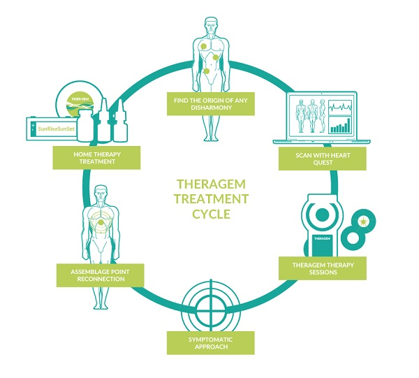 Theragem Treatment Cycle