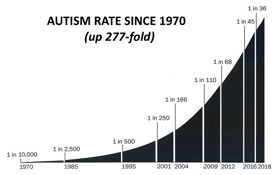 Increase in the Rate of Autism since 1970