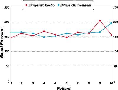 Before: Comparison of systolic blood pressure in treatment of control groups