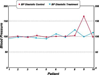 After: Comparison of systolic blood pressure in treatment of control groups