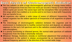 Basic Physics of Electromagnetic Radiation