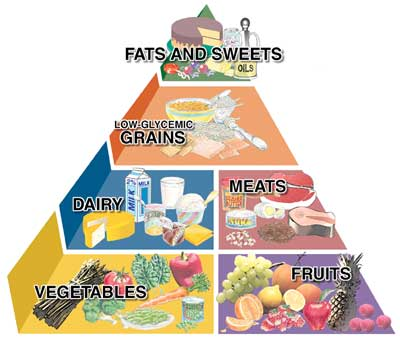 Fats and Sweets Pyramid