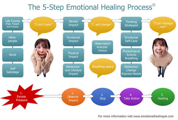 5-Step Emotional Healing Process