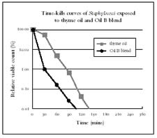 Fig 4 Time-kill curves for all staphylocci exposed to thyme oil and Oil B blend