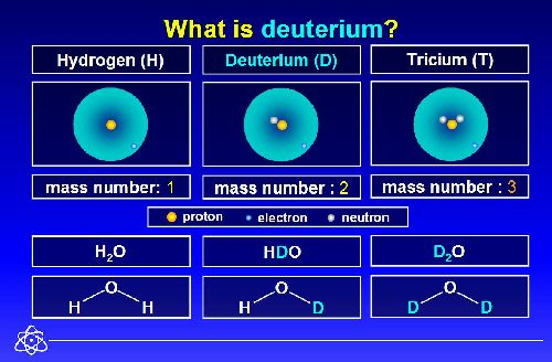 Deuterium Depletion