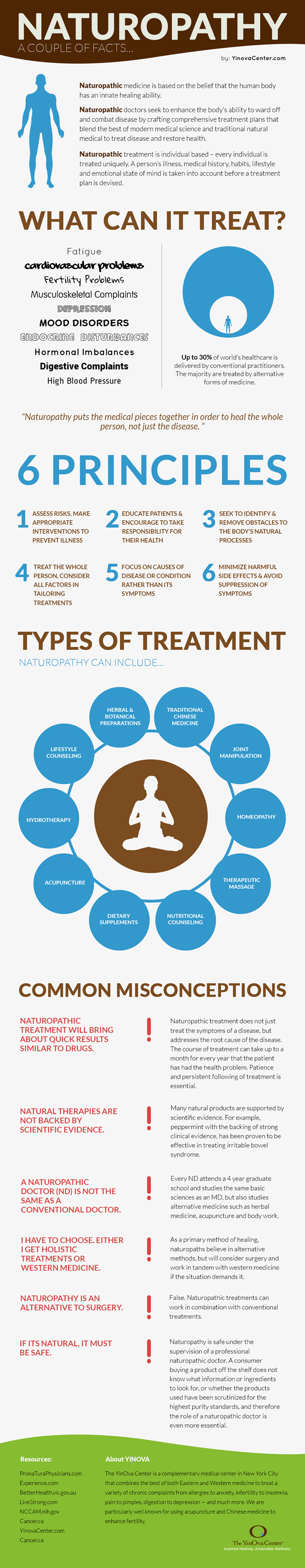 Naturopathy Infographic from YinOva