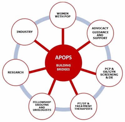 APOPS Strategy