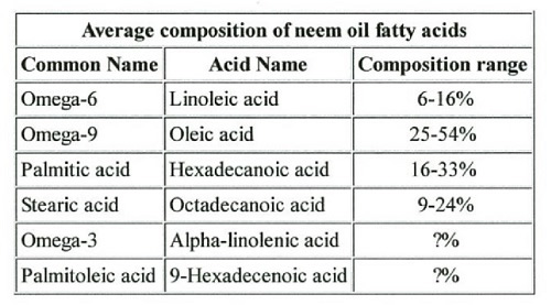 Table Composition Neem Oil Fatty Acids