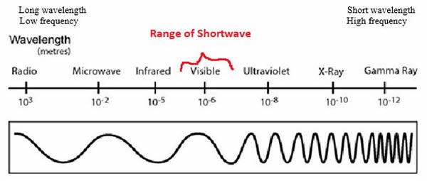 AdvRad + Wavelength and Frequency