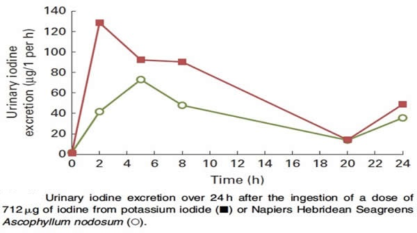Table 4 Prolonged Uptake of Soluble Iodine - Fig 1