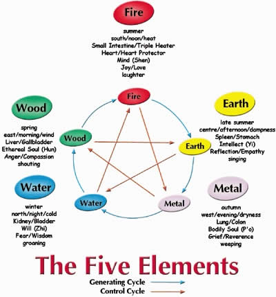 Five Elements baker