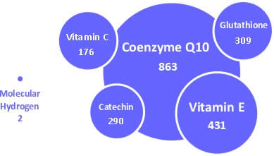 Comparison H2 with other Antioxidants