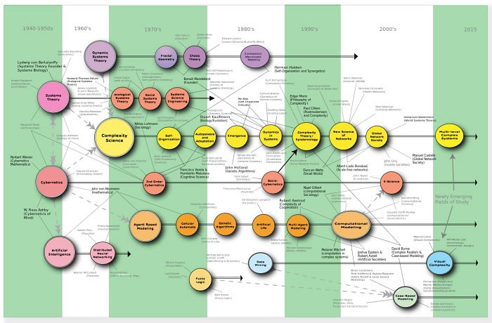 Fig 1 History of Complexity Science