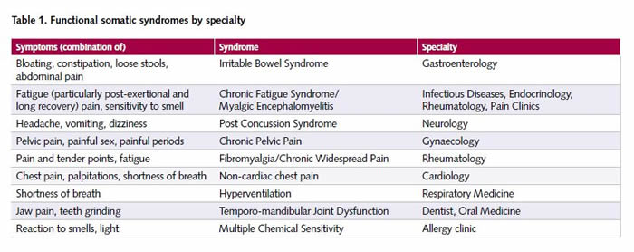 Table 1 - Functional Somatic Syndromes by Specialty