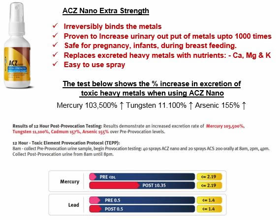 ACZ Nano + Excretion Test Results.