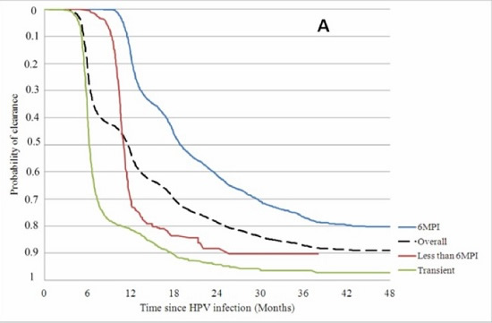 Time since HPV Vaccination