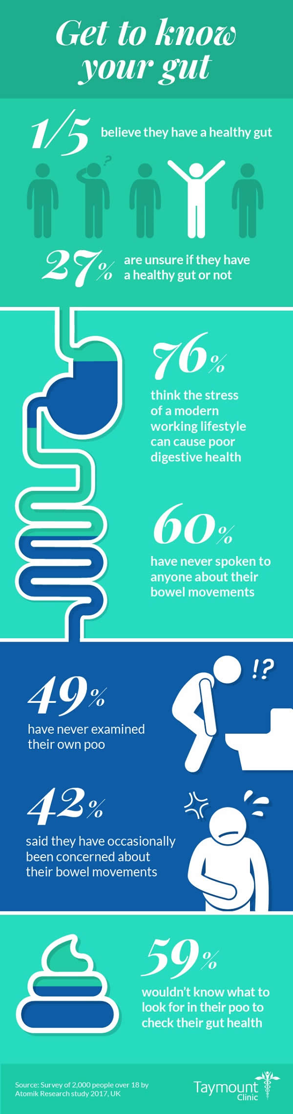 Taymount-Bowel-Infographic-V3
