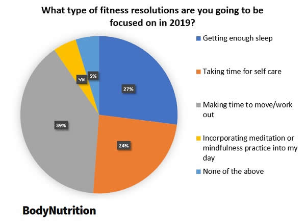 Type of Fitness Resolutions Round