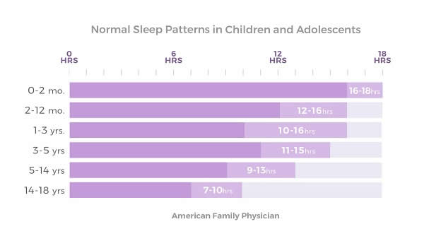 normal-sleep-patterns-children-adolescents