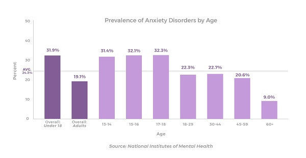prevalance-of-anxiety-disorders-by-age