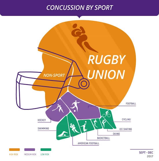 Concussion by Sport