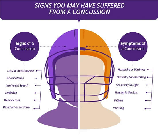 Signs You May Have Suffered a Concussion