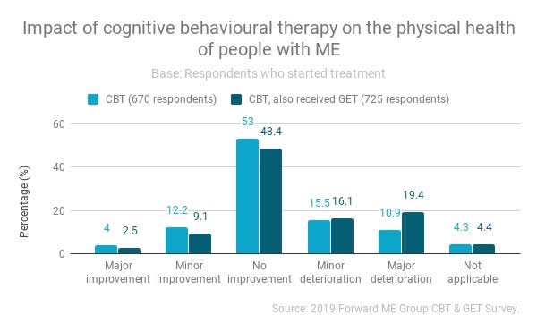 Impact of Cognitive Behavioural Therapy