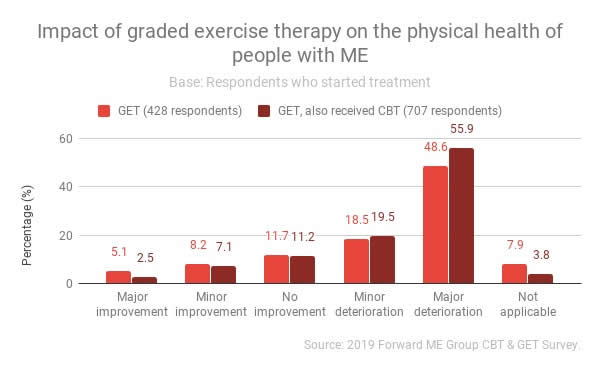 Impact of Graded Exercise Therapy