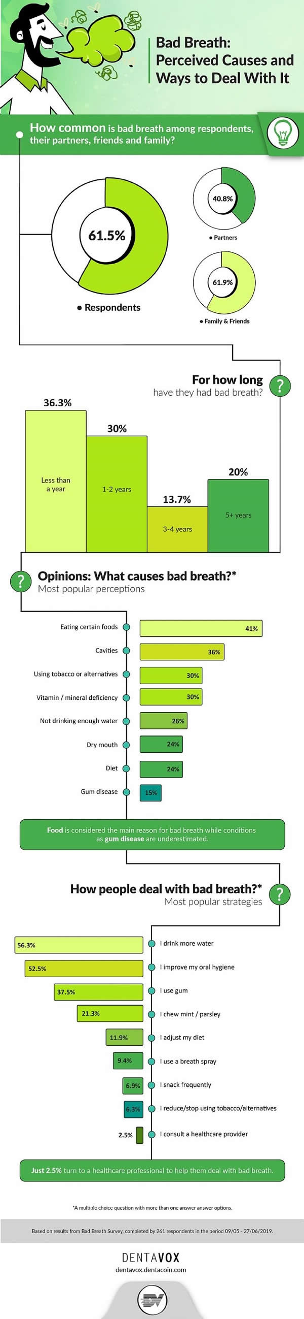 Bad Breath Peceived Causes and Ways to Deal with It