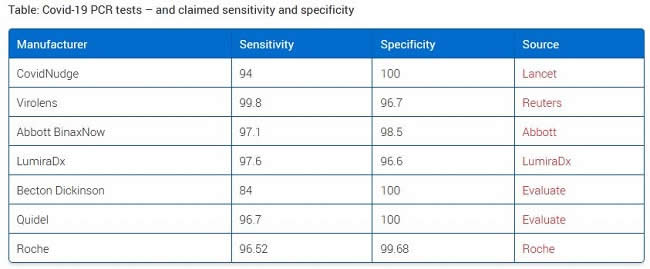 Table: Covid-19 PCR Tests – and Claimed Sensitivity and Specificity