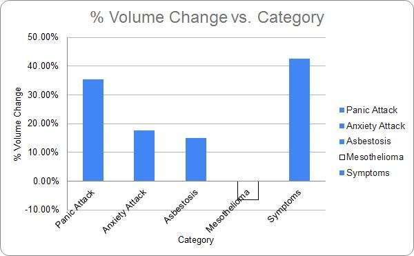 Asbestos Symptoms % Volume Change