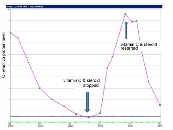 Graph ICU patient's c-reactive protein level