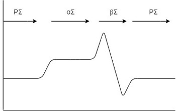 Figure 1 Normal Cycle of the ANS