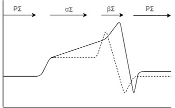 Figure 2 Normal and Dysfunctional Cycle of the ANS