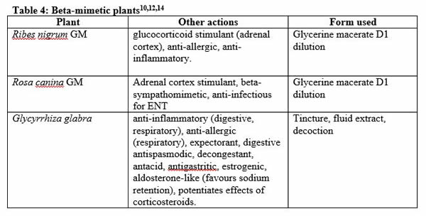 Table 4 Beta-Mimetic Plants