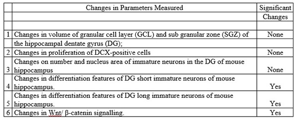 Table Changes in Parameters Measured