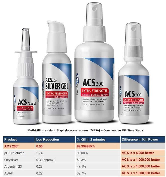 ACS Silver Products + MRSA Comparative Kill Time Study