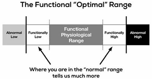 The Functional Optimal Range